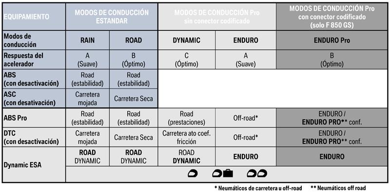 bmw f 850 gs 2018 modos conduccion