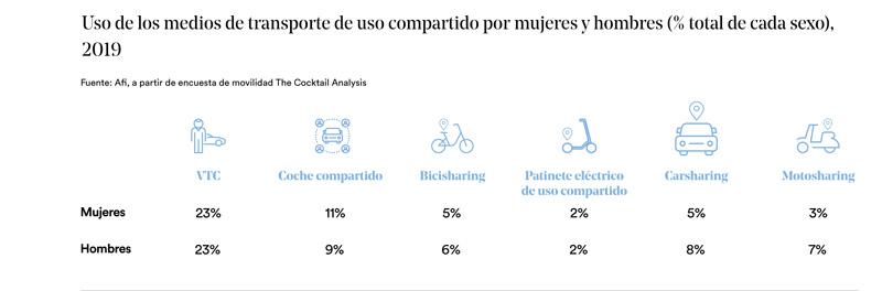 medios transporte uso compartido hombres mujeres