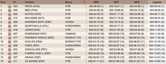 clasificacion motos 5 etapa dakar 2016