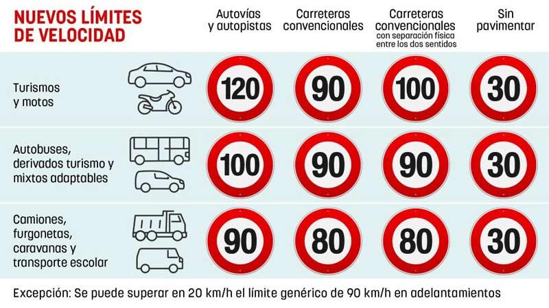 limites de velocidad 2019 2