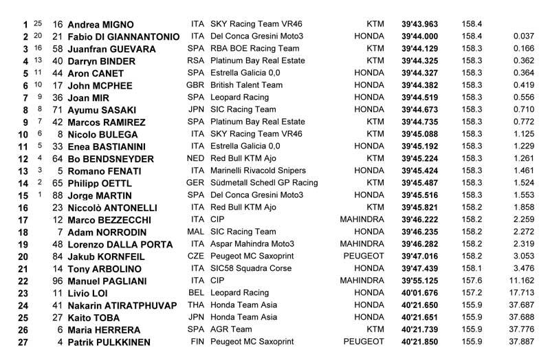 gp italia moto3 2017 resultado 1
