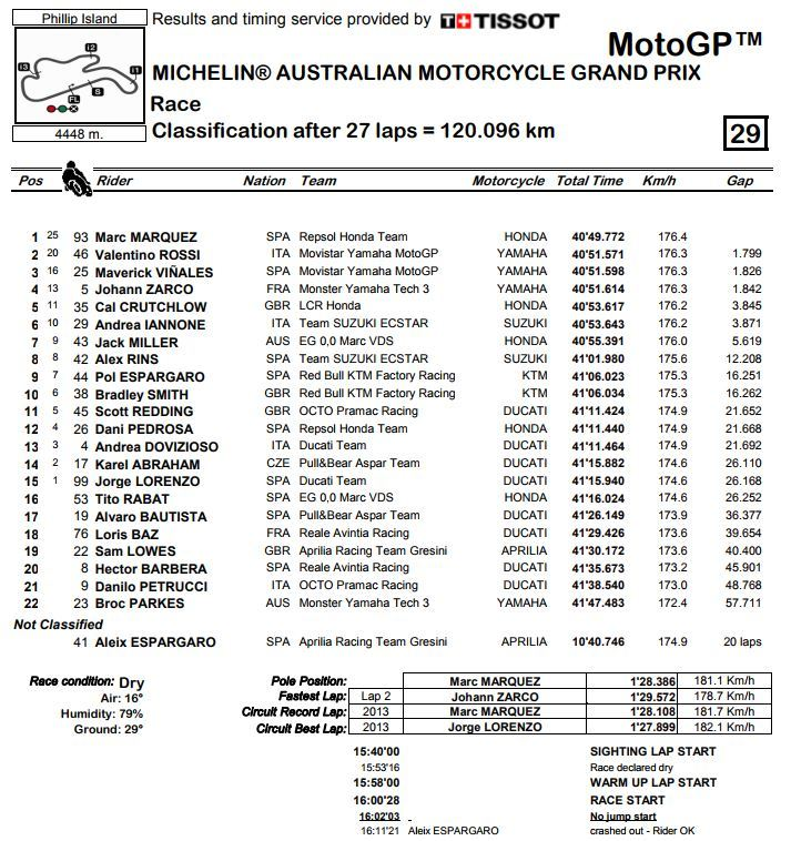 gp australia motogp 2017 resultados