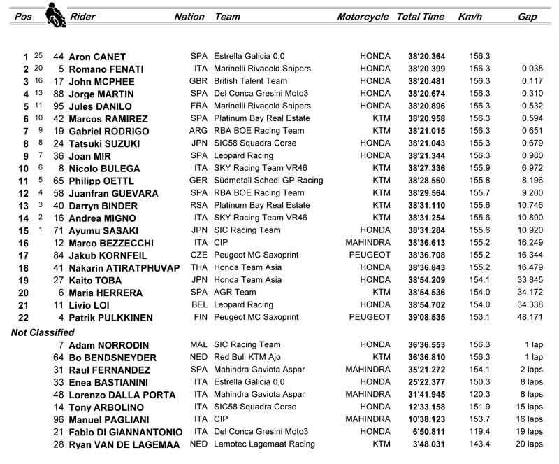 gp holanda moto3 2017 1