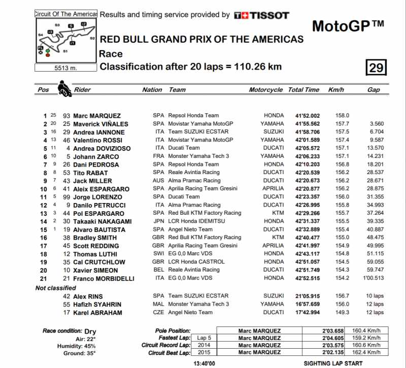 gp de las americas de motogp 2018 clasificacion
