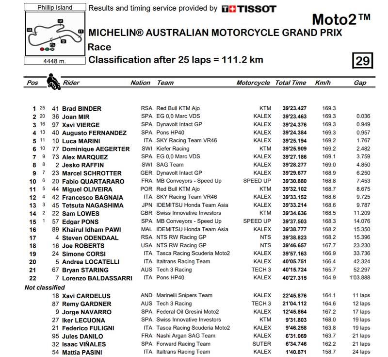 gp australia 2018 clasificacion moto2