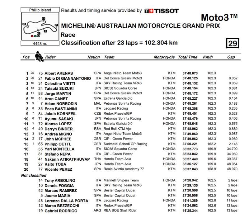gp australia 2018 clasificacion moto3