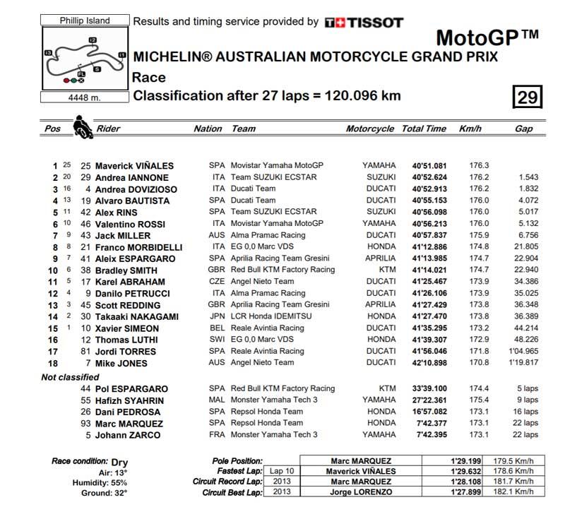 gp australia 2018 clasificacion motogp