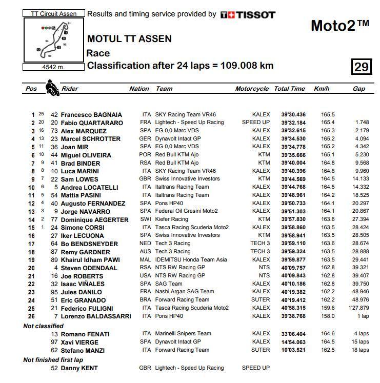 gp holanda moto2 2018 clasificacion