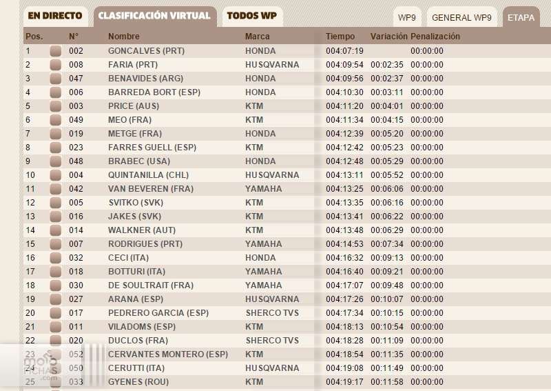 clasificacion general cuarta etapa dakar 2016