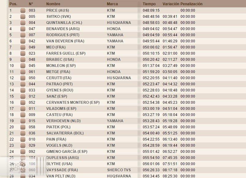 clasificacion general final dakar 2016