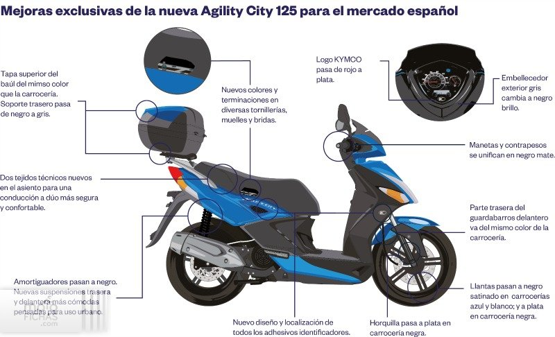 prueba kymco agility city 125 2016 texto4