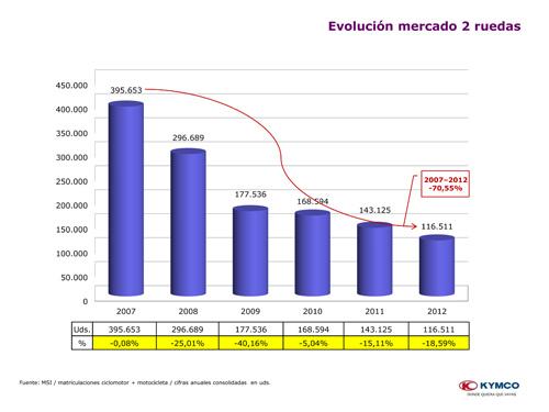 kymco-anlisis-mercado-diapositivas-2
