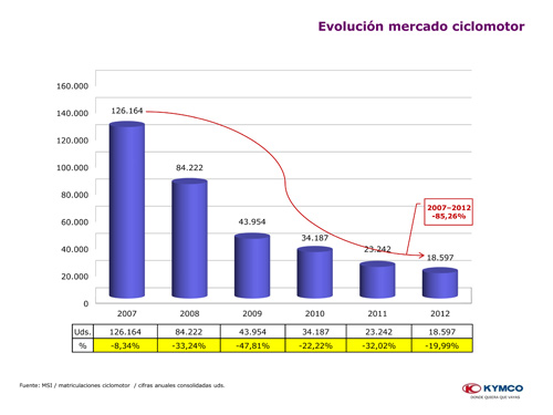 kymco-anlisis-mercado-diapositivas-3