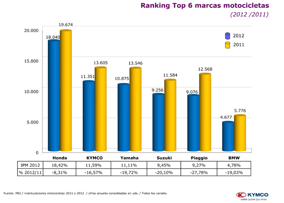 kymco-anlisis-mercado-diapositivas-8